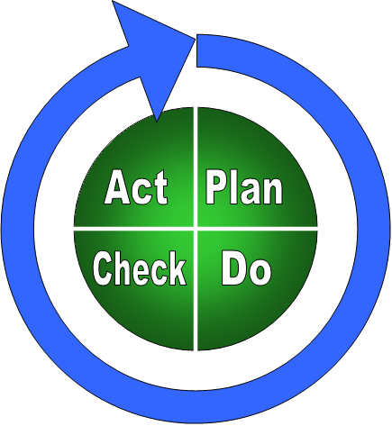 PDCA - Plan do Act Check