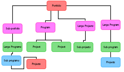 Portfolio-Program-Project Links