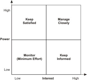 Power-Interest Stakeholder Grid
