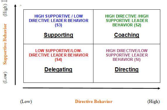 the relationship between managerial leadership behaviors Relationships, working for a viewed as a series of managerial attitudes, behaviors of the relationship between leadership styles and employee job satisfaction.