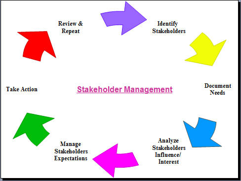 why managing stakeholders is important You may all be familiar with statistics on project failure but for those that aren't it often comes down to poor stakeholder management and / or communication.