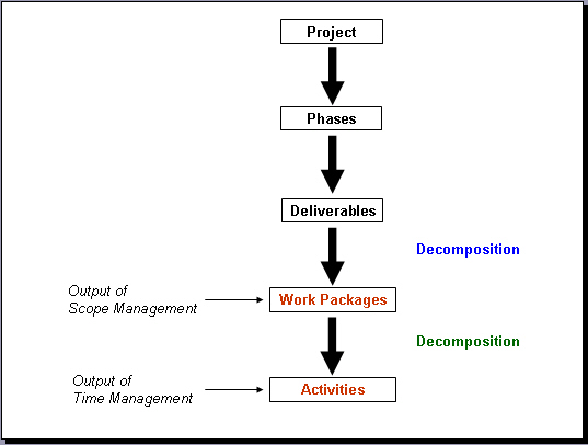 Decomposition in Project Management