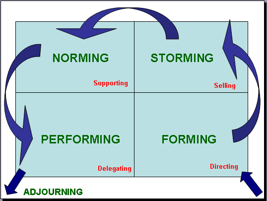 forming storming norming performing Get a free team-building ebook and learn more about tuckman's forming, storming, norming, and performing model at.