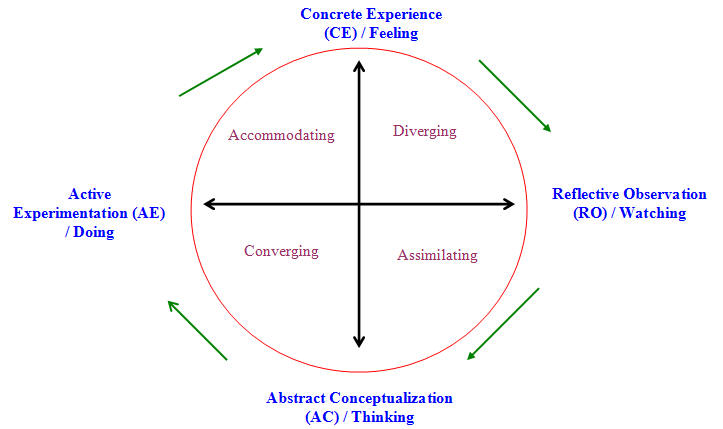 experiential learning theory. Kolb#39;s Experiential Learning