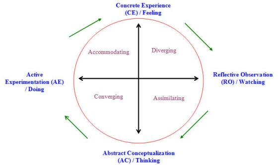 Kolb\'s Experiential Learning Theory