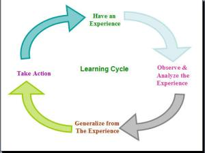 General Learning Cycle