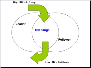 Leader - Member Exchange Theory
