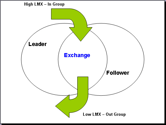 the leadership member exchange theory Leader-member exchange (lmx) theory is one of the most widely researched  theories in leadership (goertzen & fritz, 2004) yukl (2006) described lmx as the .