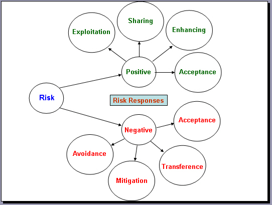 Risk Response Planning Strategies  Leadership  Project