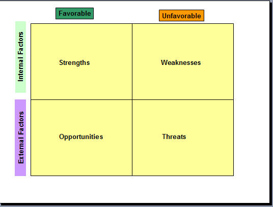 swot analysis in word