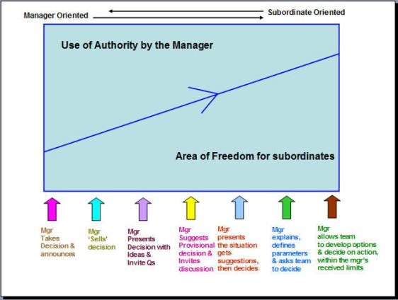tannenbaum schmidt continuum theory model