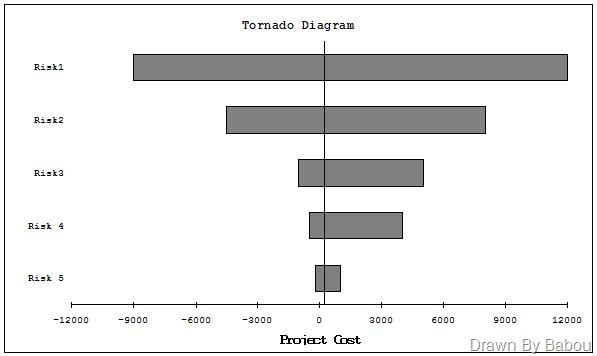 tornado diagram is a variance of the sensitivity charts where the variable  with highest impact kept at the top of the chart followed by other  variables in