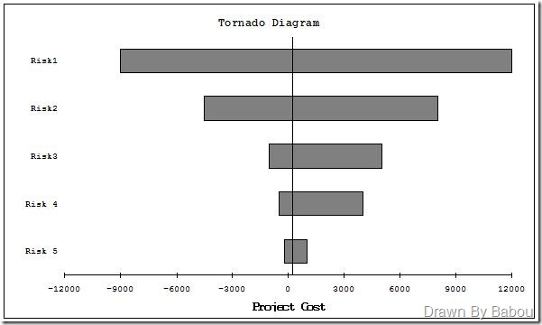 Find how sensitive is your project against variables – Tornado ...