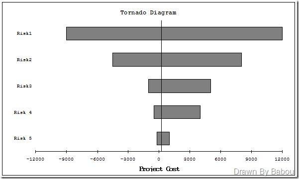 графики ураганов