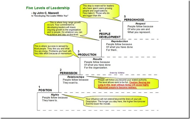 The Five Levels Of Leadership Pdf