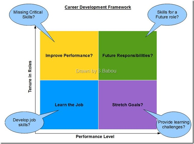 Career Development Framework