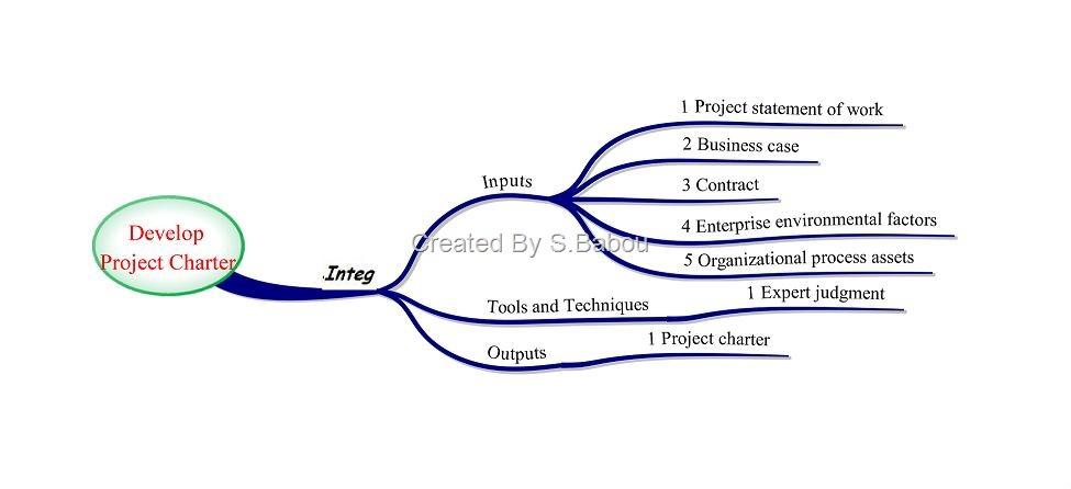 Risk Response Planning Strategies | Leadership & Project