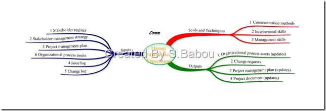 executing process group process manage stakeholder PMBOK Table 3-1 PMBOK Process Flow