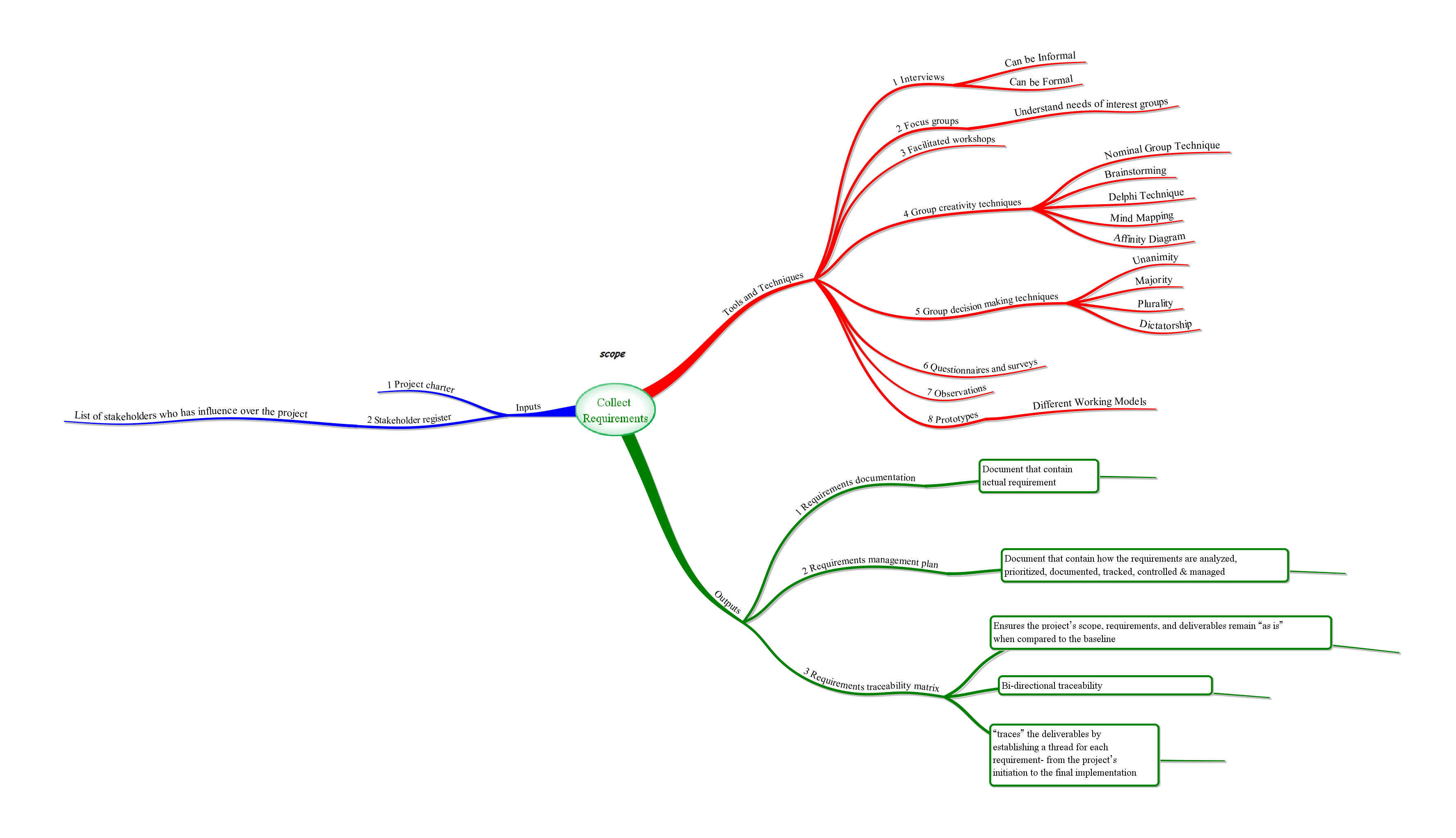 Scope Management  Collect Requirements Process  Mind Map  Pmbok