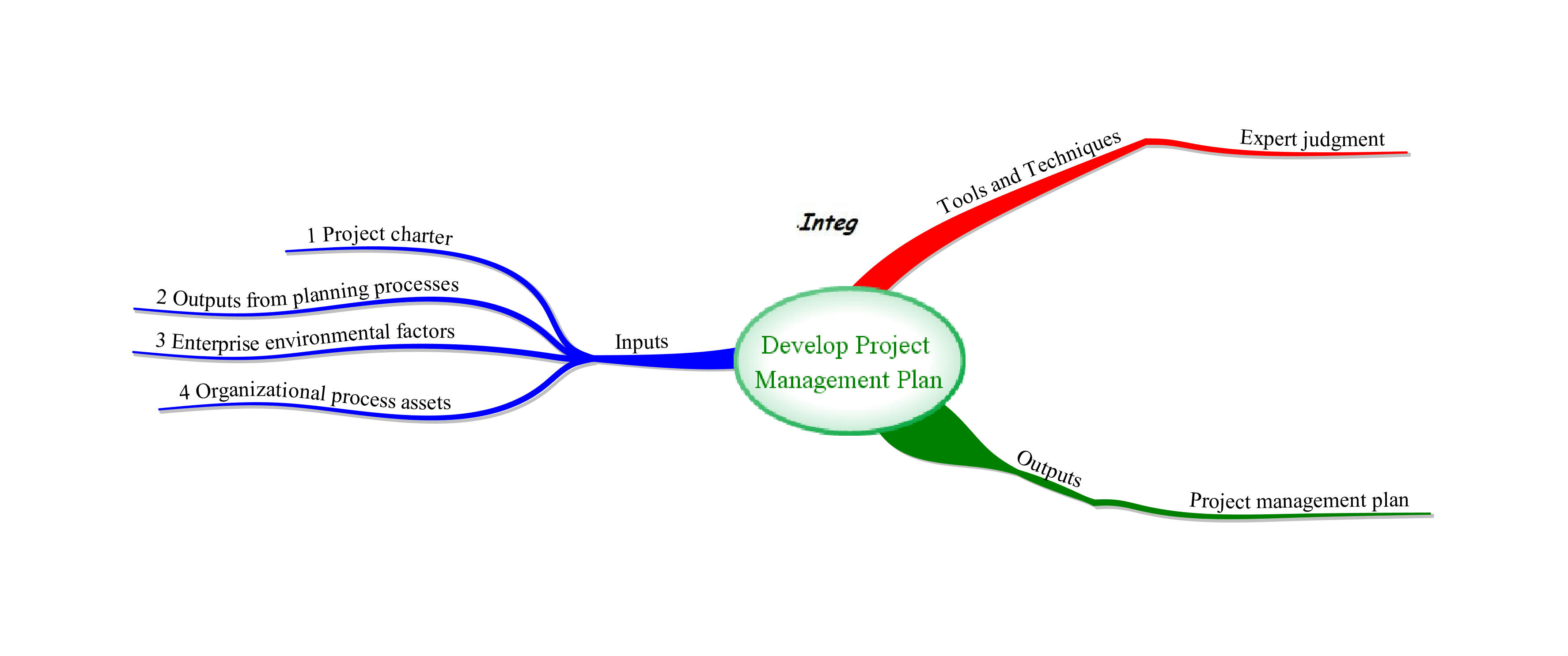 Project Management Process Group 92
