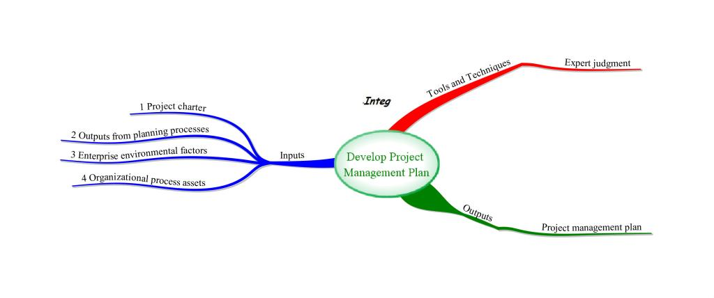 Planning Process Group Process Develop Project Management Plan – Project Management Plan