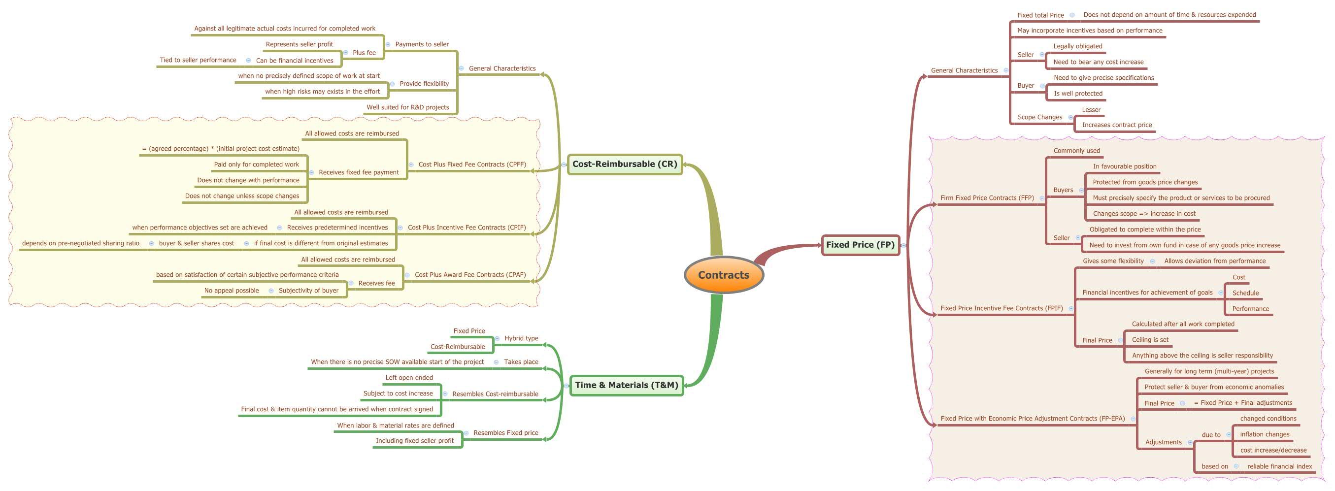 Procurement Managements  Different Types Of Contracts  Mind Map