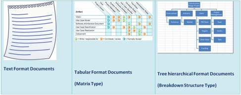 Project Management Documentation formats