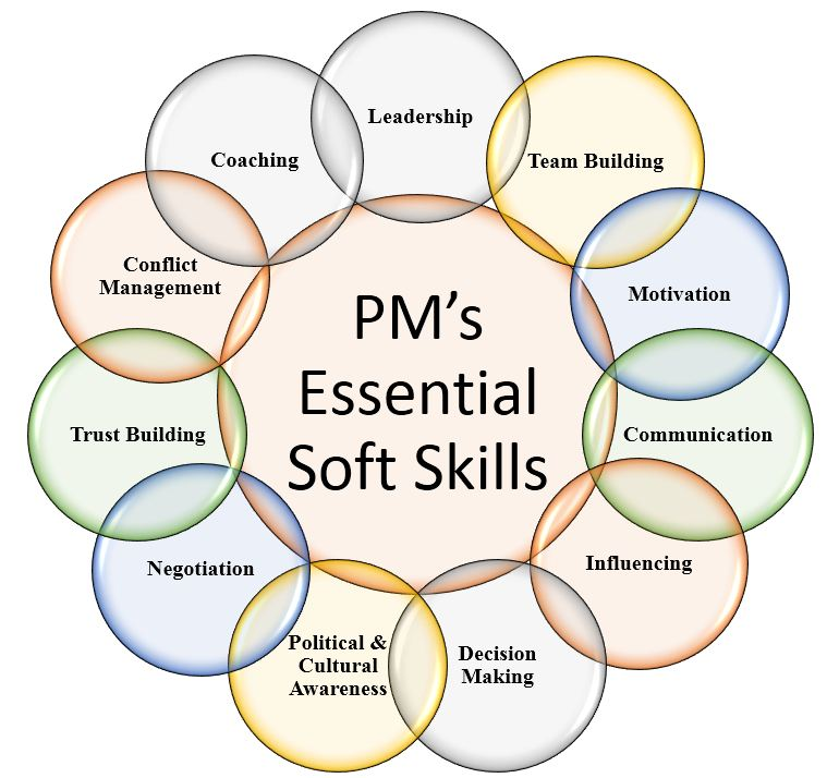 Project Manager'S Essential Soft Skills | Leadership & Project