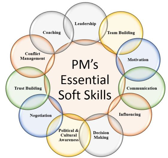 PMs Essential Soft Skills