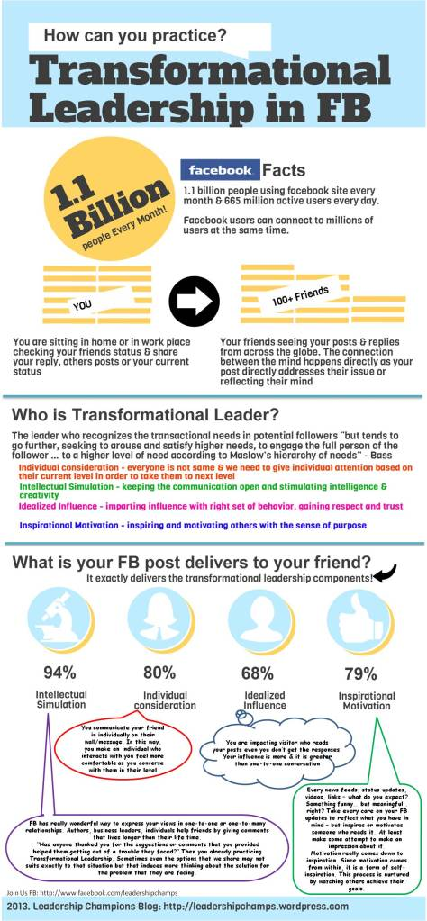 Infographic-Transformational Leadership in facebook