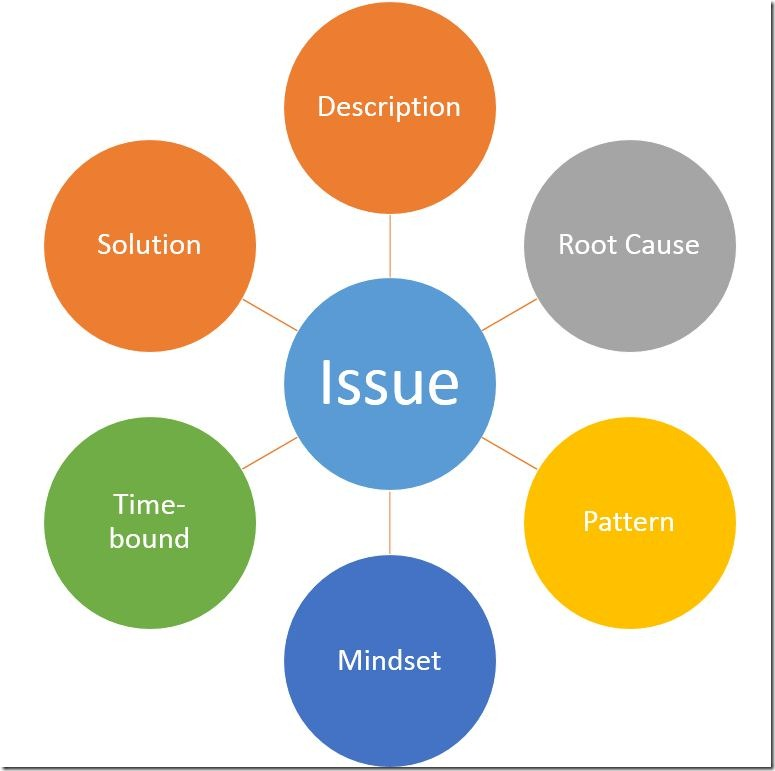 project management and its components The project life cycle (phases)  the three fundamental components of the planning process are complete this is an excellent time to identify and try to deal with anything that might pose a threat to the successful completion of the project  this chapter of project management is a derivative copy of project management by merrie barron.