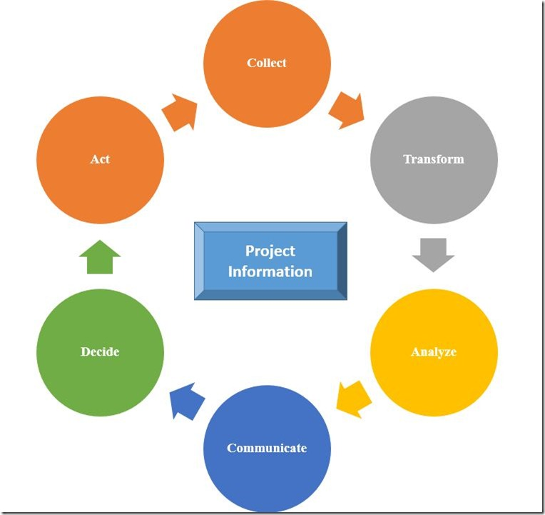 Project Information Cycle
