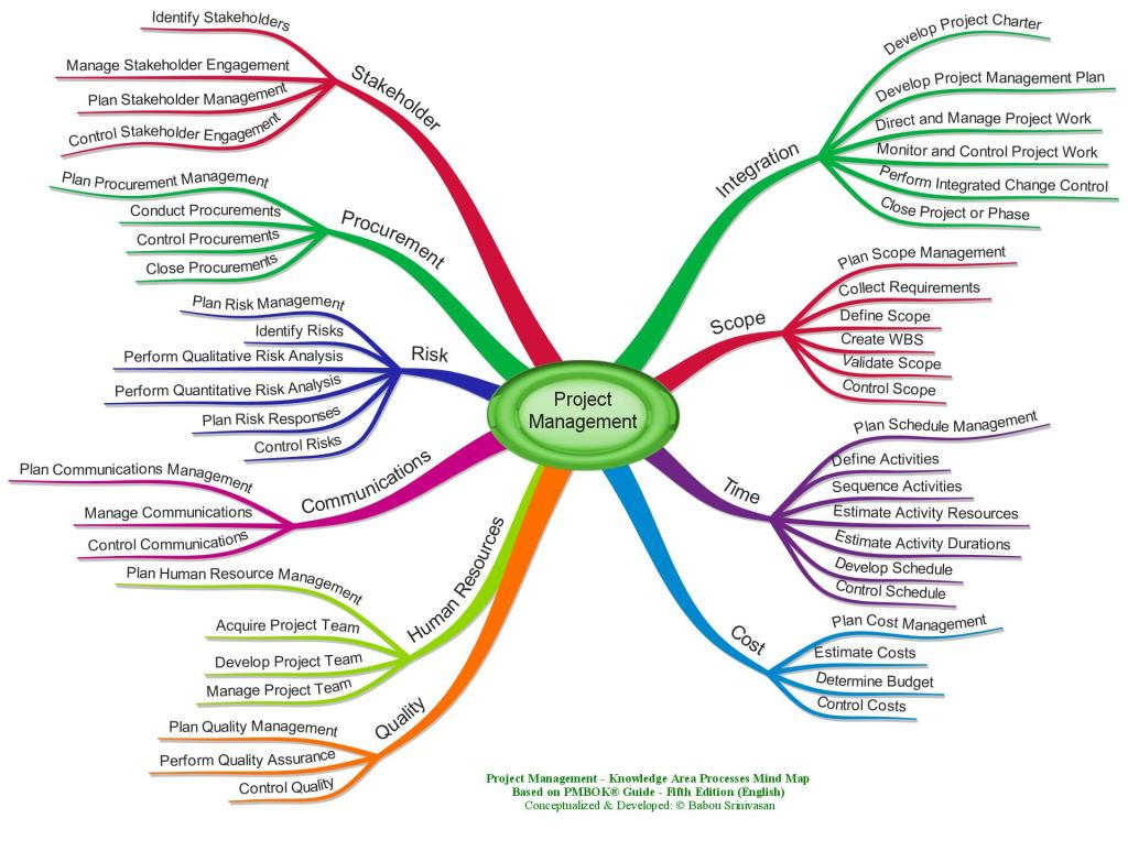 Project Management Processes - Knowledge Area-wise