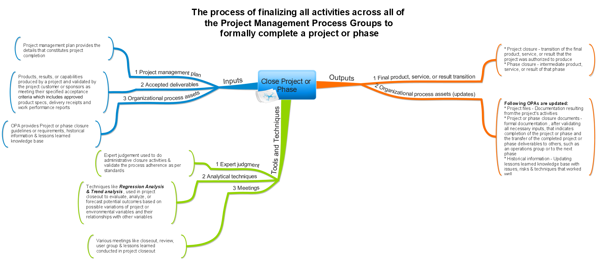 Close Project Or Phase   Process Mind Map Aligned With Pmbok