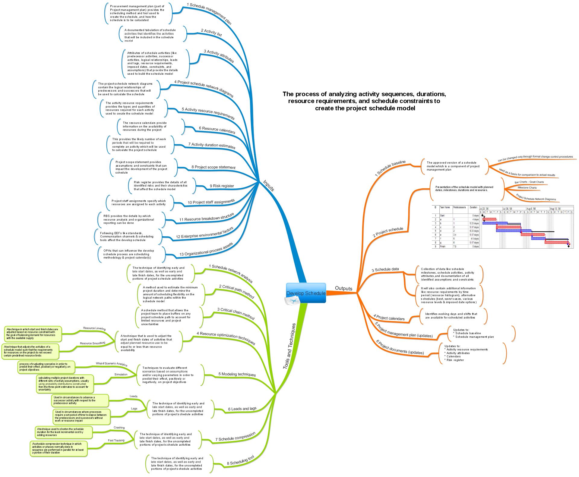 Project Management Mind Maps | Leadership & Project ...