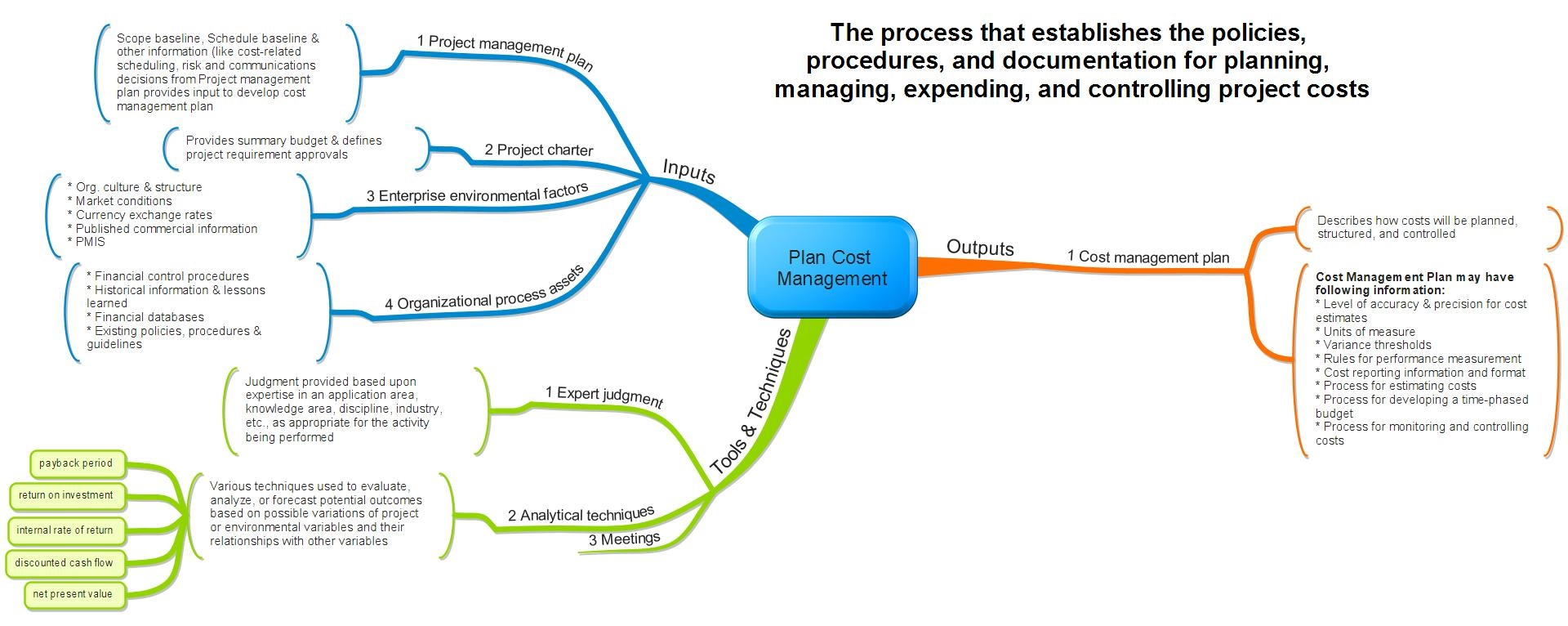 Plan Cost Management   Process Mind Map Aligned With Pmbok Th