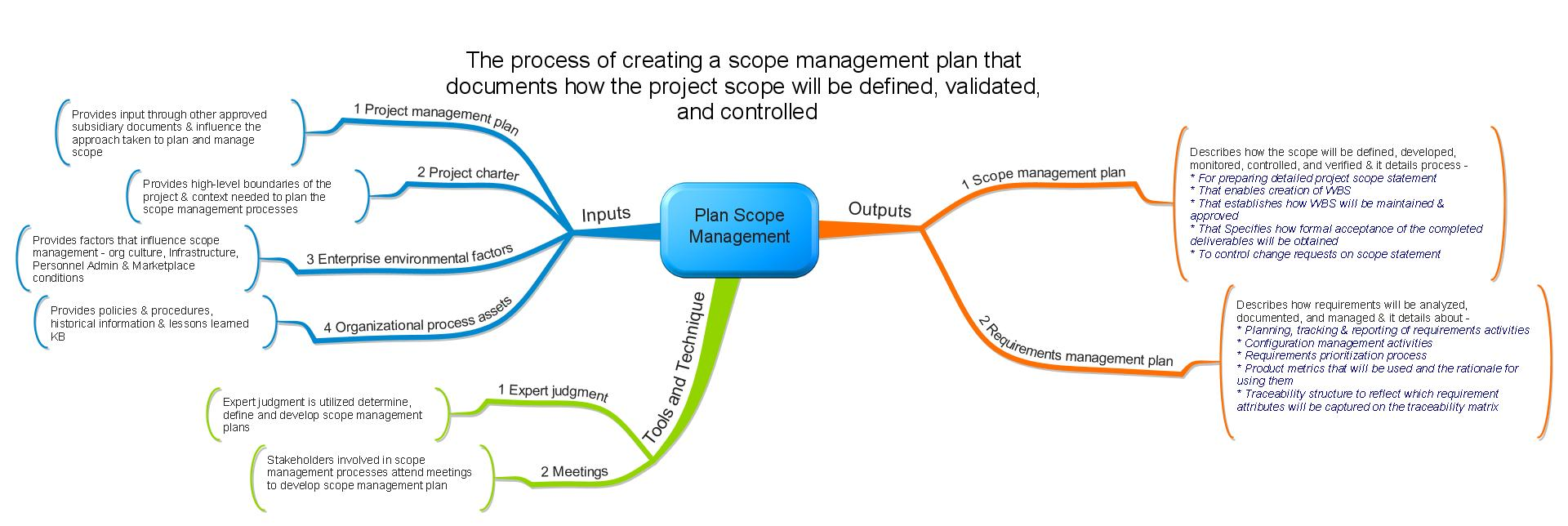 Project Management Mind Maps – Project Management Plan