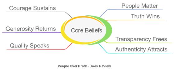 Core Beliefs.png