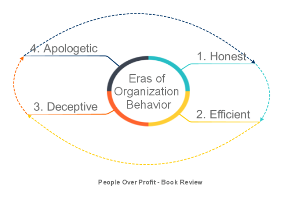 Eras of Organization Behavior.png