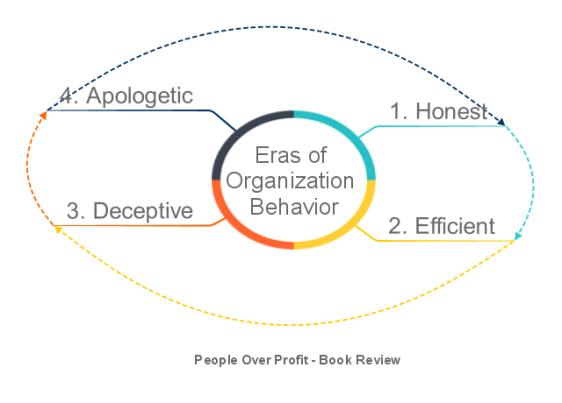 Eras of Organization Behavior.png