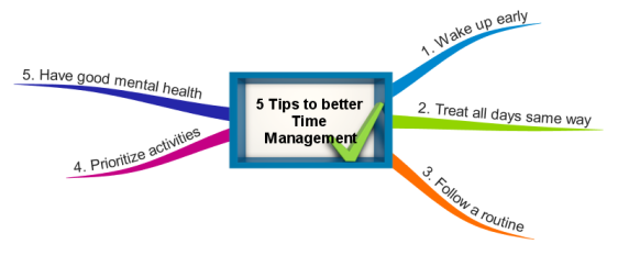 5 Tips to better  Time  Management.png