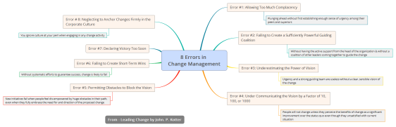 8 Errors in Change Management