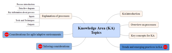 Knowledge Area (KA) Topics