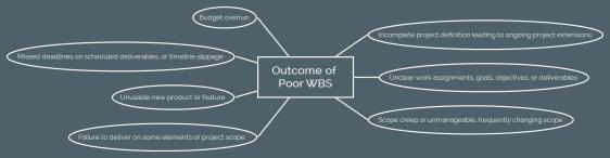 Outcome of Poor WBS